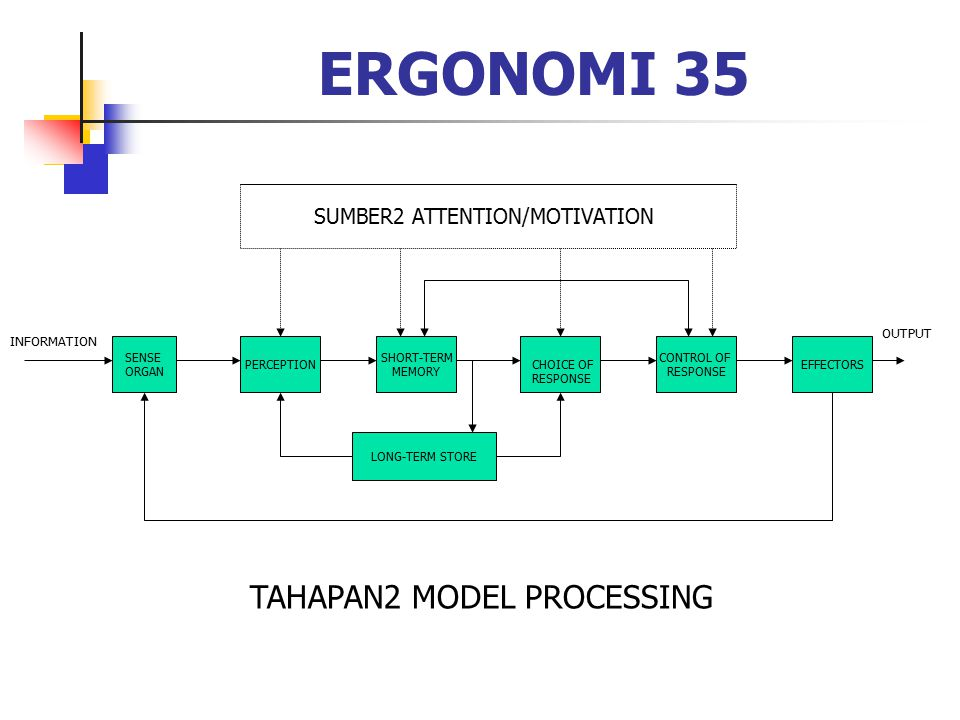 ERGONOMI 35 TAHAPAN2 MODEL PROCESSING SUMBER2 ATTENTION/MOTIVATION
