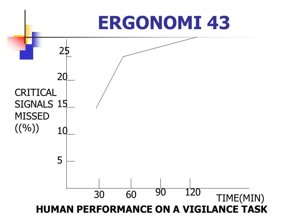 ERGONOMI 43 25 20 CRITICAL SIGNALS MISSED ((%)) 15 10 5 90 120 30 60