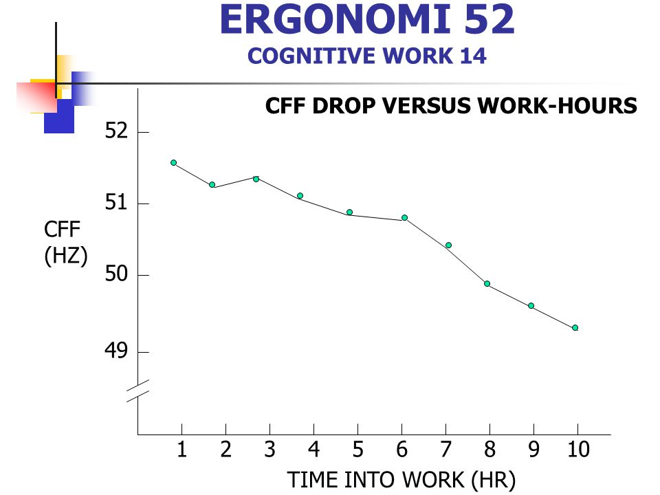 ERGONOMI 52 COGNITIVE WORK 14
