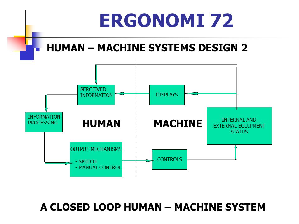 ERGONOMI 72 HUMAN – MACHINE SYSTEMS DESIGN 2 HUMAN MACHINE