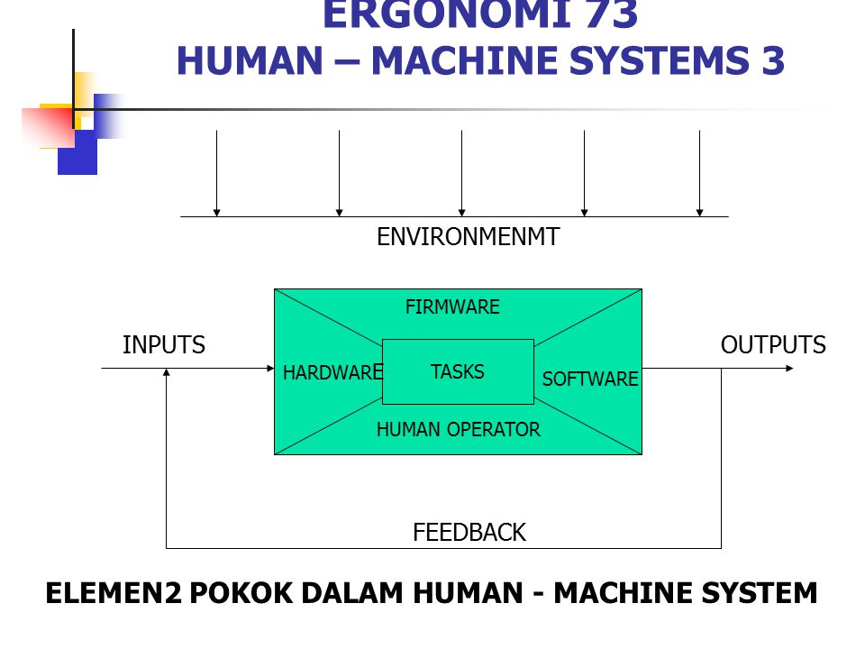 ERGONOMI 73 HUMAN – MACHINE SYSTEMS 3
