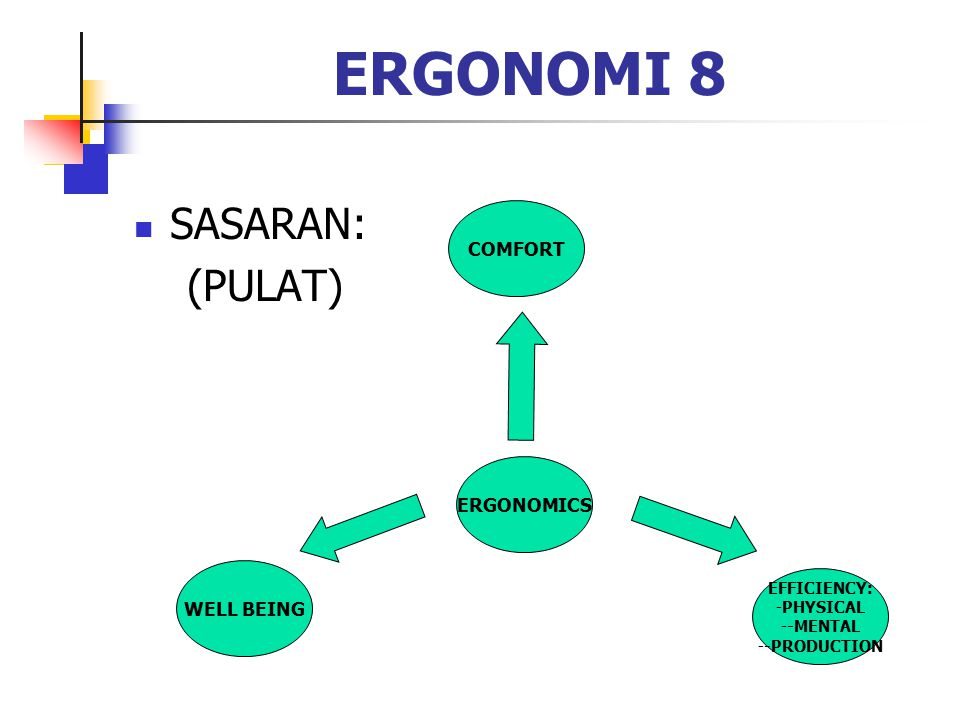 ERGONOMI 8 SASARAN: (PULAT) COMFORT ERGONOMICS WELL BEING EFFICIENCY: