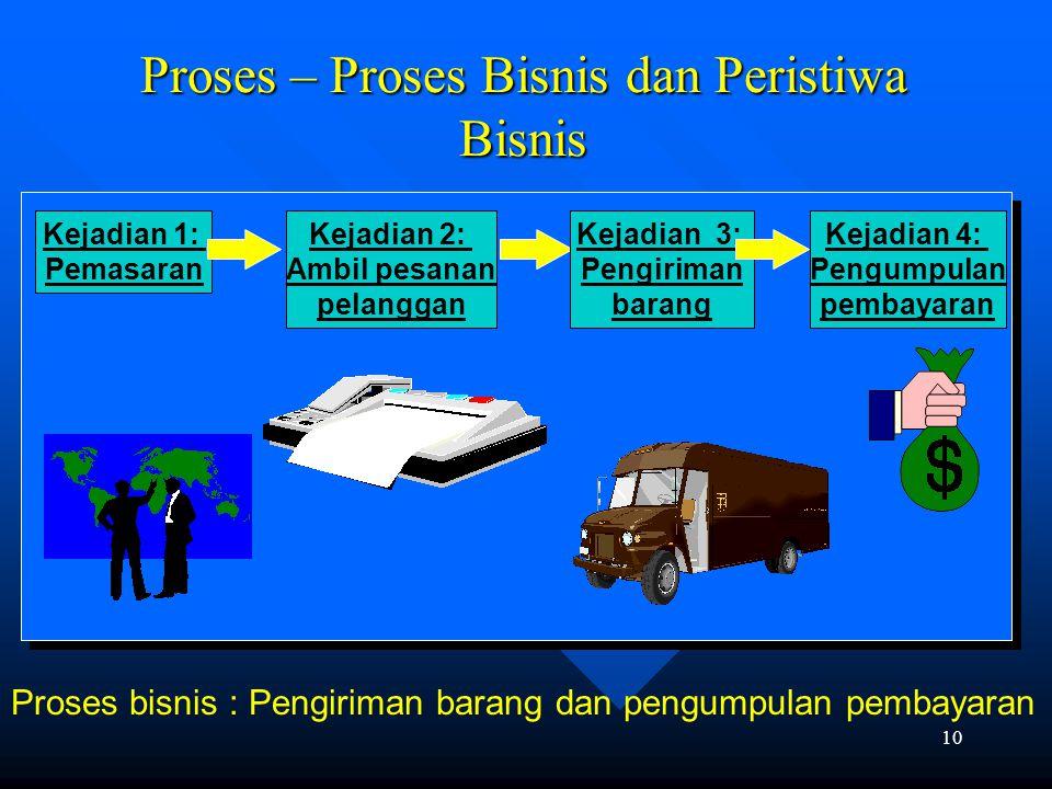 Proses – Proses Bisnis dan Peristiwa Bisnis
