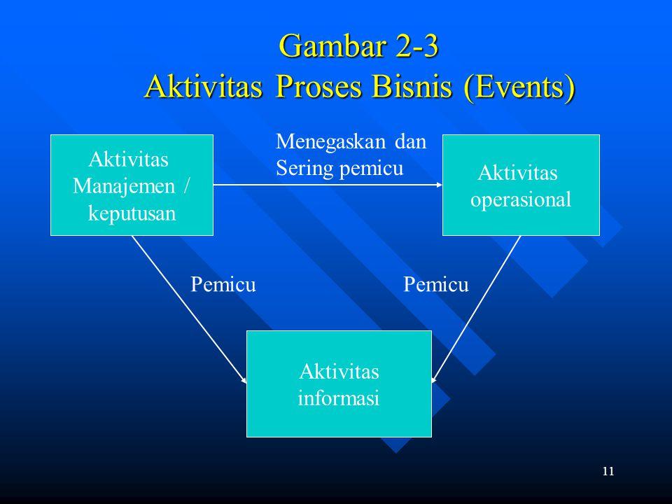 Gambar 2-3 Aktivitas Proses Bisnis (Events)