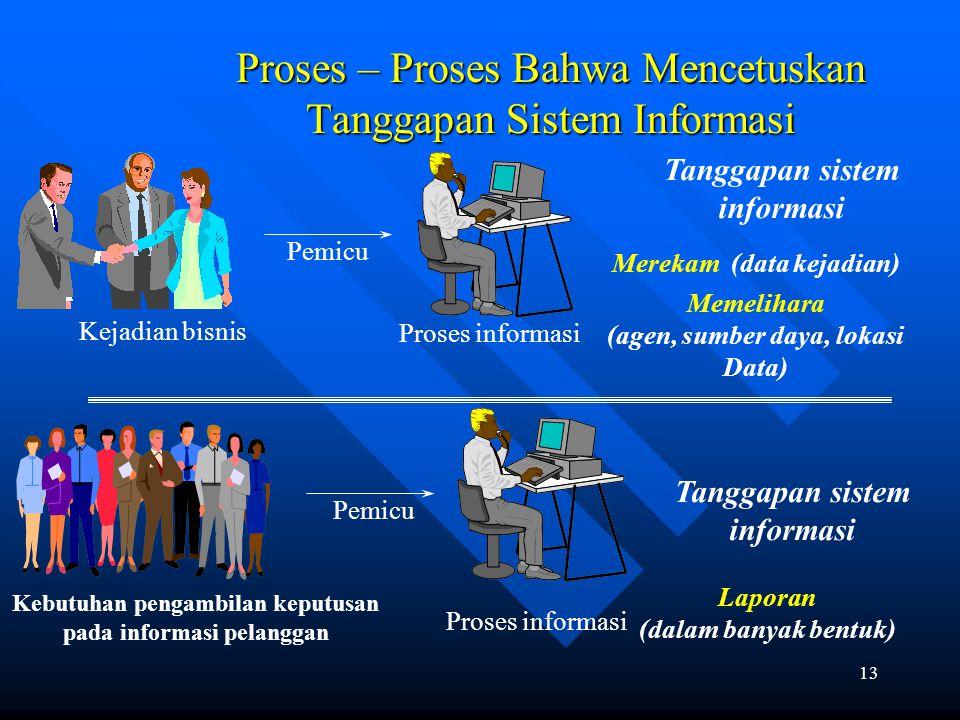 Proses – Proses Bahwa Mencetuskan Tanggapan Sistem Informasi