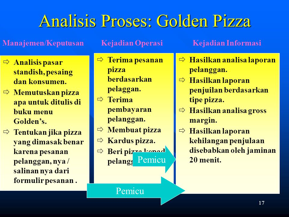 Analisis Proses: Golden Pizza