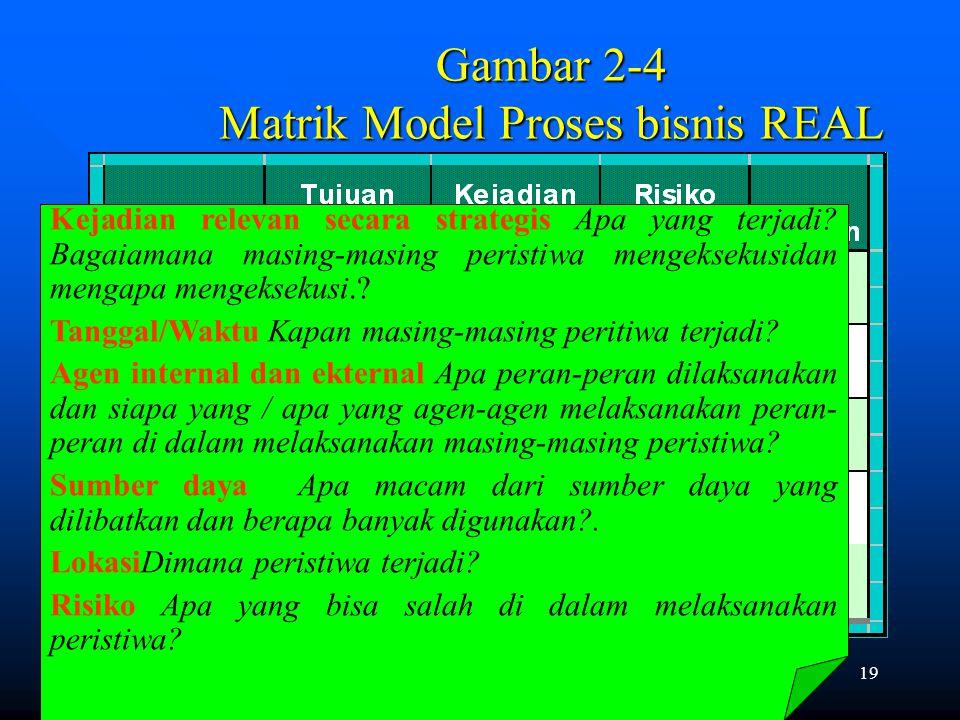 Gambar 2-4 Matrik Model Proses bisnis REAL