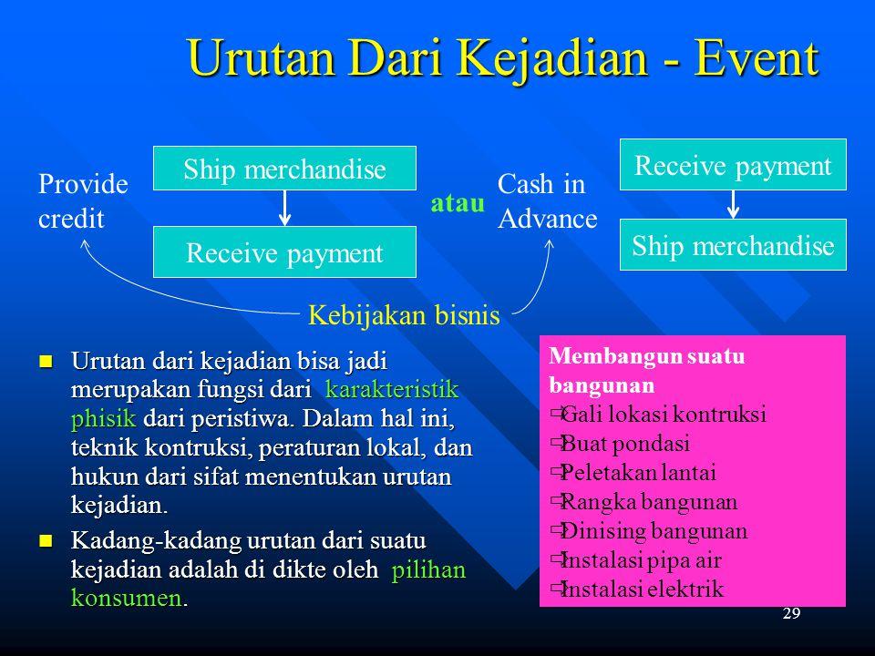 Urutan Dari Kejadian - Event
