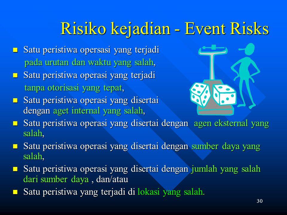 Risiko kejadian - Event Risks