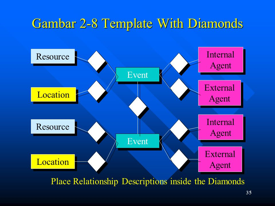Gambar 2-8 Template With Diamonds