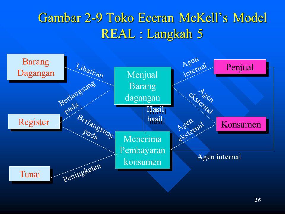 Gambar 2-9 Toko Eceran McKell's Model REAL : Langkah 5