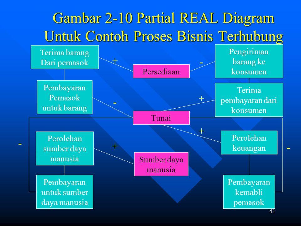 Gambar 2-10 Partial REAL Diagram Untuk Contoh Proses Bisnis Terhubung