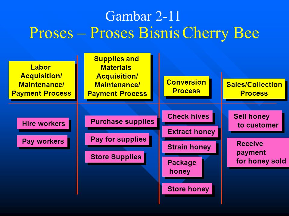 Gambar 2-11 Proses – Proses Bisnis Cherry Bee