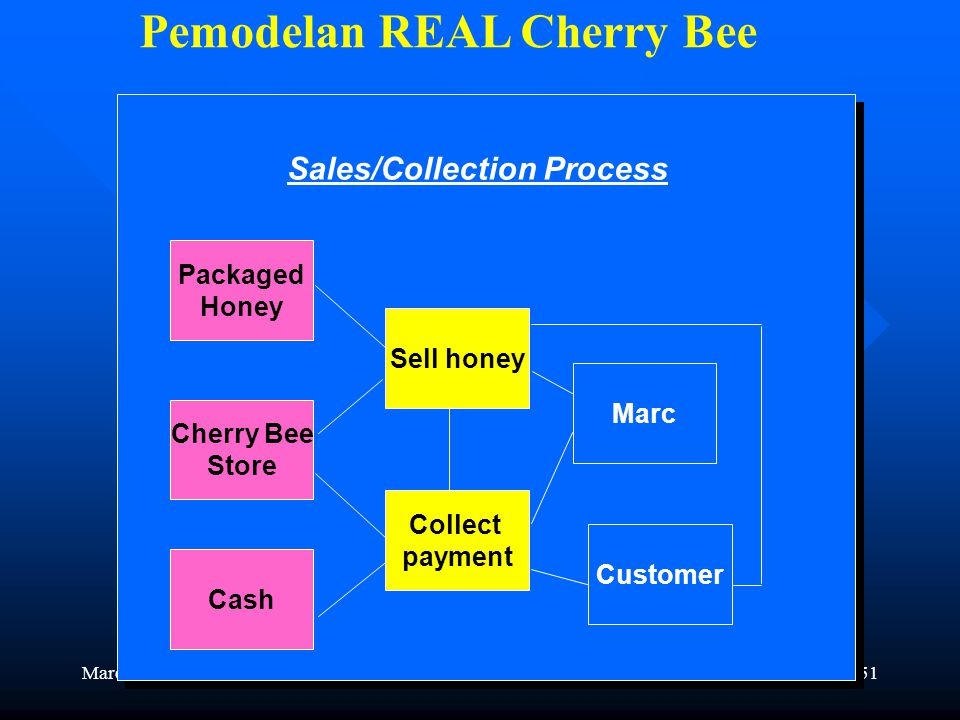 Pemodelan REAL Cherry Bee Sales/Collection Process