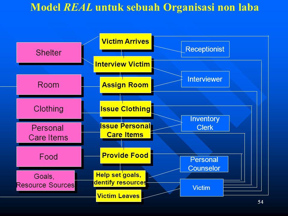 Model REAL untuk sebuah Organisasi non laba