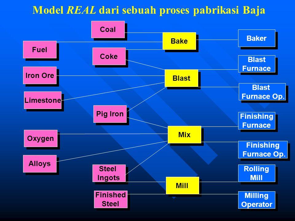 Model REAL dari sebuah proses pabrikasi Baja