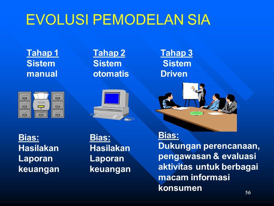 EVOLUSI PEMODELAN SIA Tahap 1 Sistem manual Tahap 2 Sistem otomatis