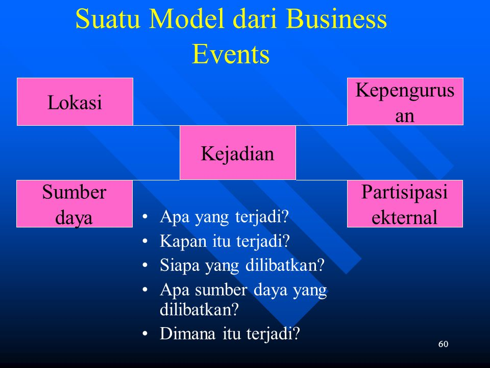 Suatu Model dari Business Events