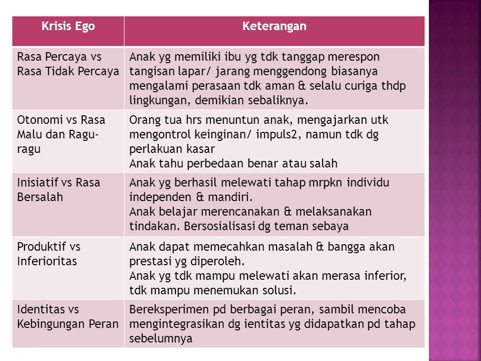 Krisis Ego Keterangan. Rasa Percaya vs Rasa Tidak Percaya.