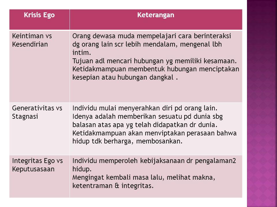 Krisis Ego Keterangan. Keintiman vs Kesendirian.