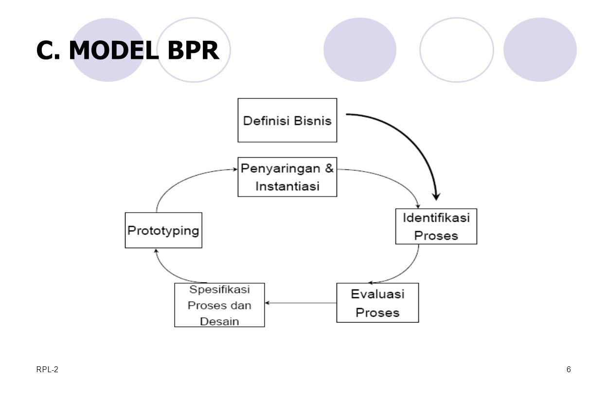 C. MODEL BPR RPL-2