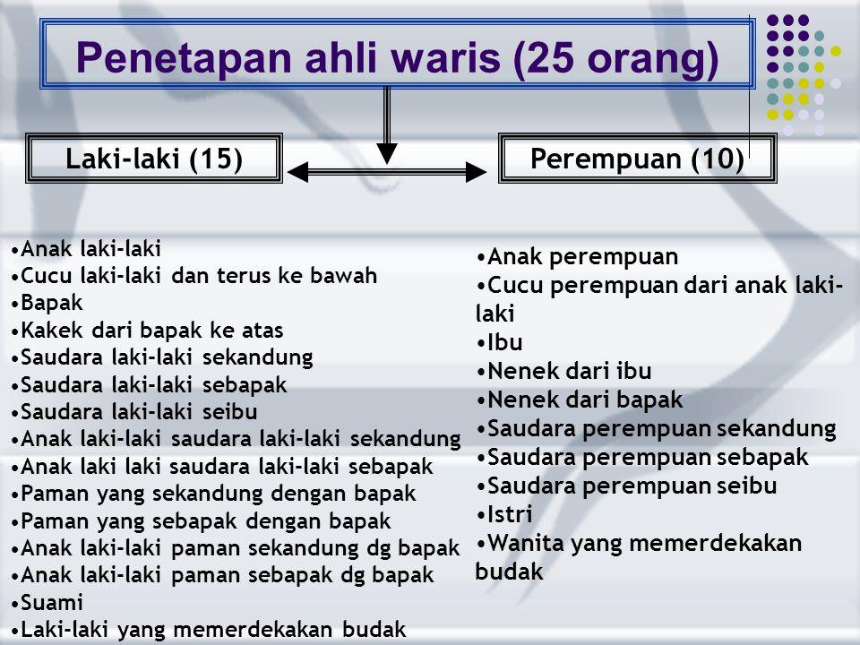 Penetapan ahli waris (25 orang)