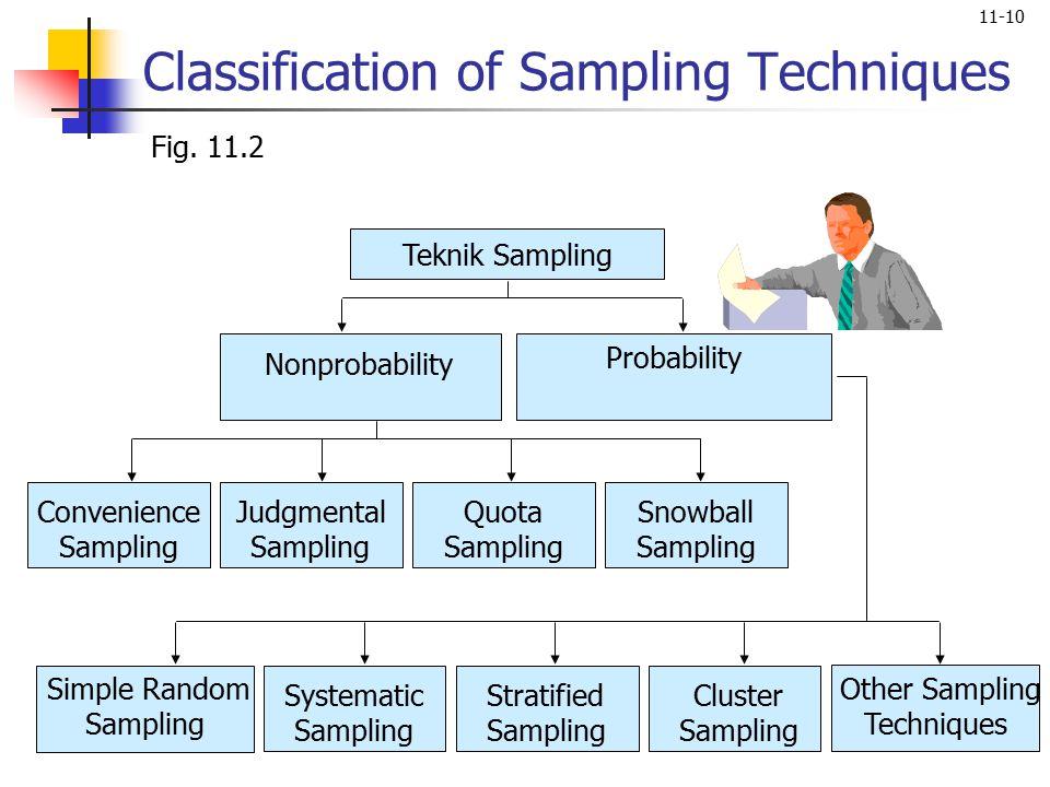Classification of Sampling Techniques