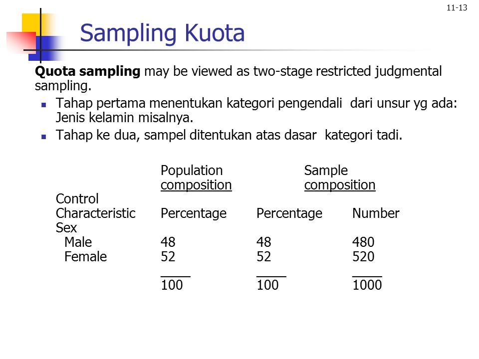 Sampling Kuota Quota sampling may be viewed as two-stage restricted judgmental sampling.