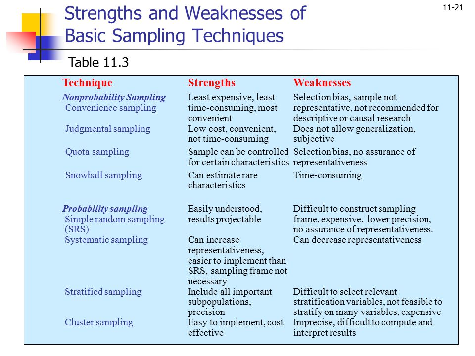 Strengths and Weaknesses of Basic Sampling Techniques