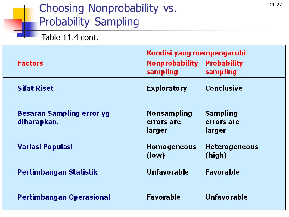 Choosing Nonprobability vs. Probability Sampling