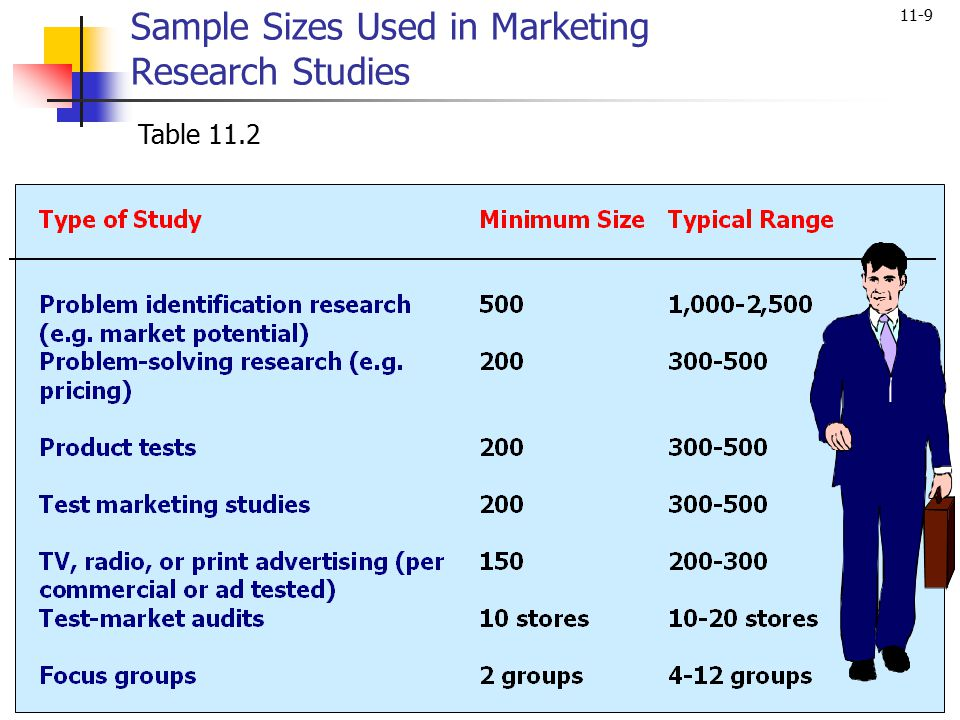 Sample Sizes Used in Marketing Research Studies