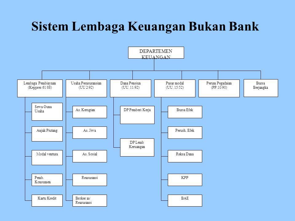 Sistem Lembaga Keuangan Bukan Bank