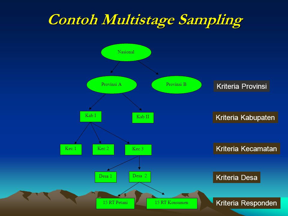 Contoh Multistage Sampling