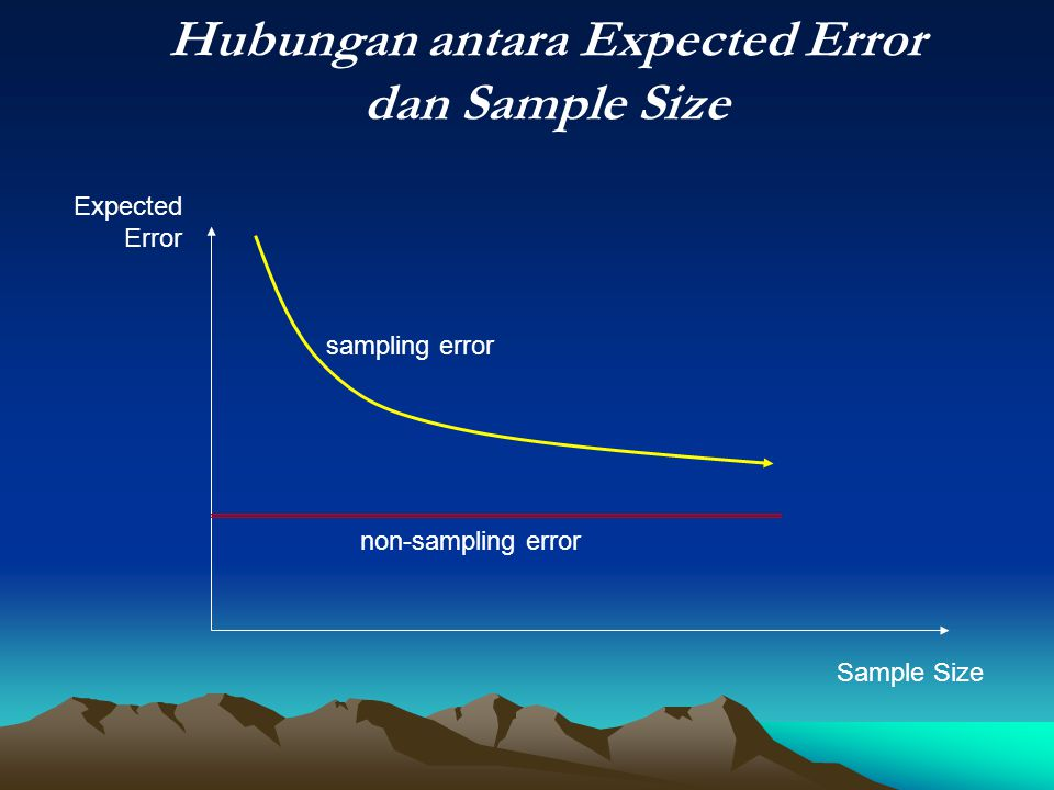 Hubungan antara Expected Error dan Sample Size
