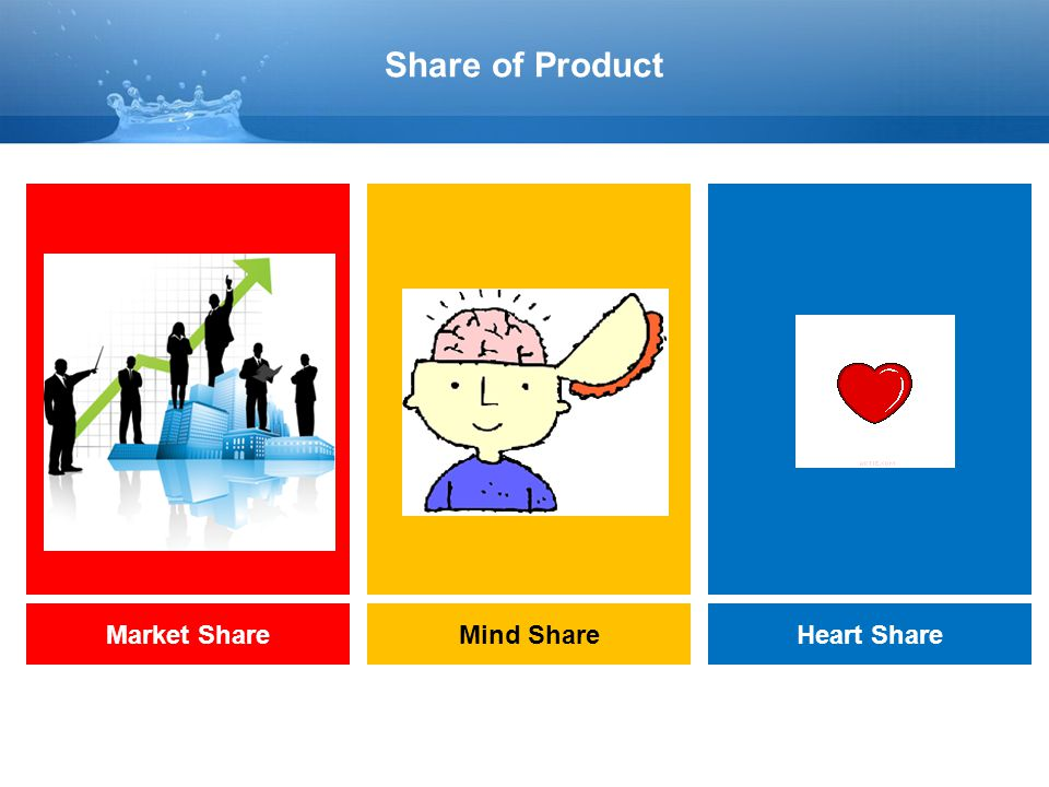 Share of Product Market Share Mind Share Heart Share