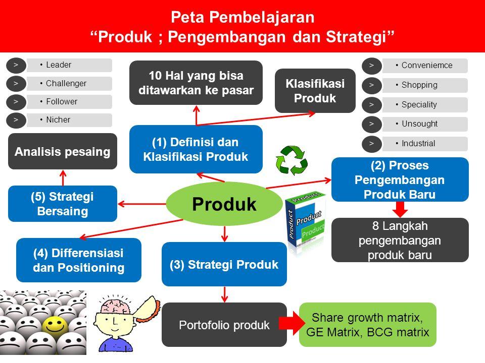 Peta Pembelajaran Produk ; Pengembangan dan Strategi