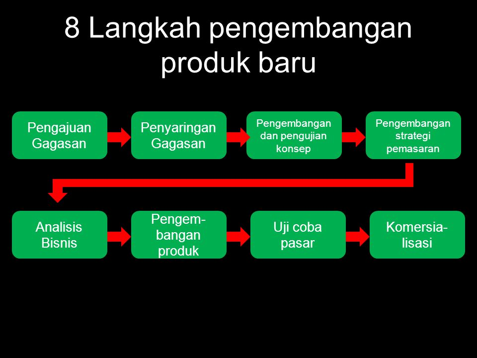 8 Langkah pengembangan produk baru