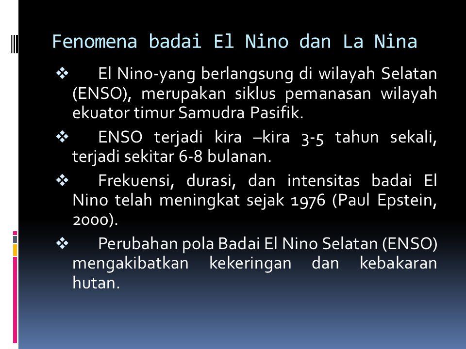Fenomena badai El Nino dan La Nina