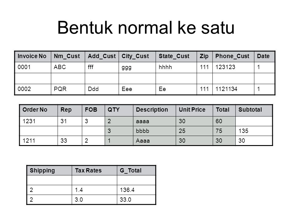 Bentuk normal ke satu Invoice No Nm_Cust Add_Cust City_Cust State_Cust