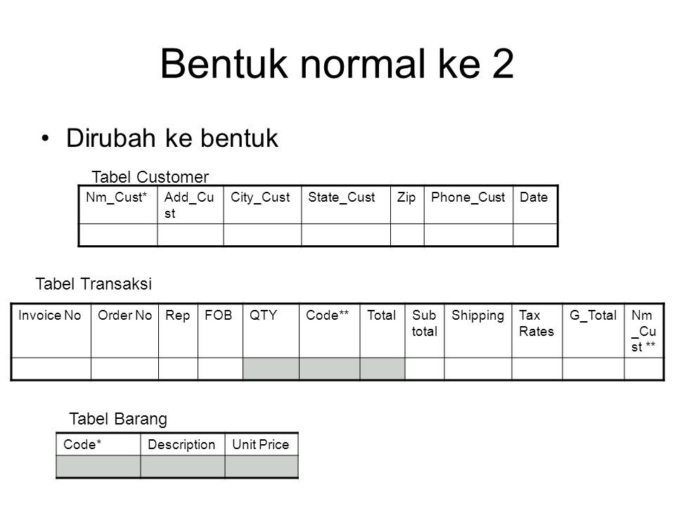 Bentuk normal ke 2 Dirubah ke bentuk Tabel Customer Tabel Transaksi