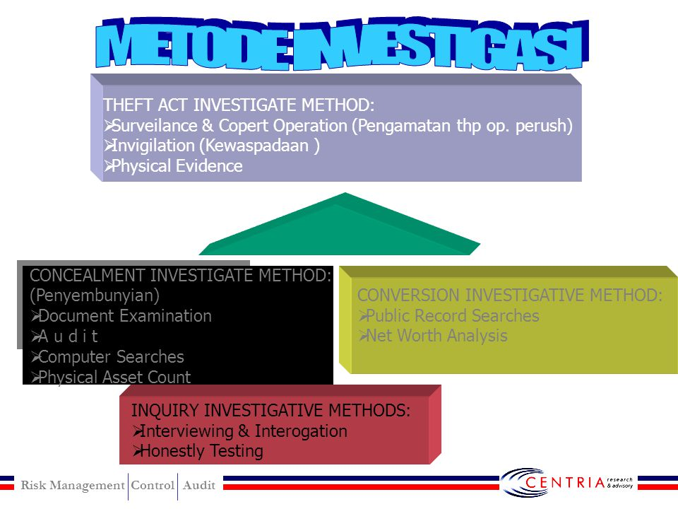 METODE INVESTIGASI THEFT ACT INVESTIGATE METHOD: