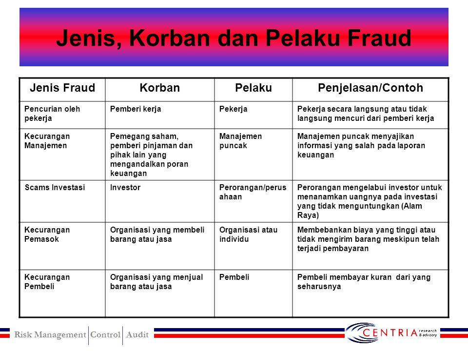 Jenis, Korban dan Pelaku Fraud