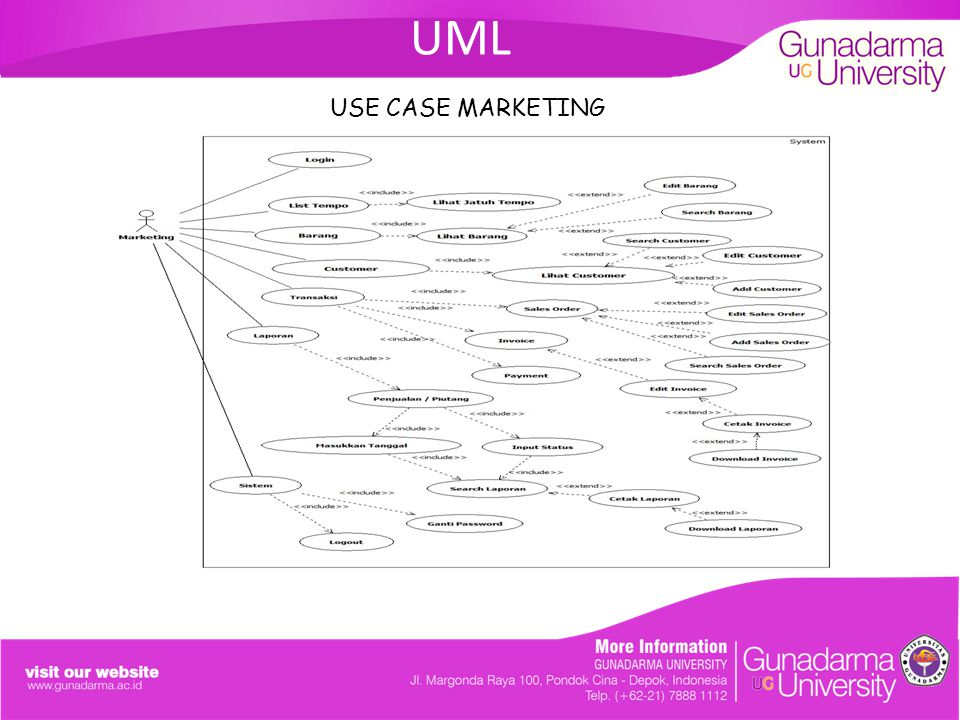 UML USE CASE MARKETING. ANALISIS DAN PERANCANGAN SISTEM SALES ORDER PADA PT.