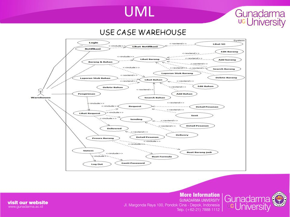 UML USE CASE WAREHOUSE. ANALISIS DAN PERANCANGAN SISTEM SALES ORDER PADA PT.