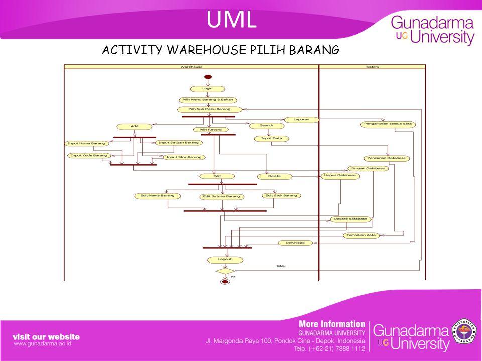 UML ACTIVITY WAREHOUSE PILIH BARANG. ANALISIS DAN PERANCANGAN SISTEM SALES ORDER PADA PT.