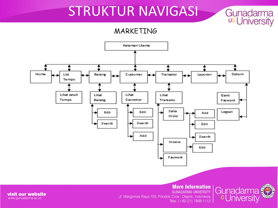 STRUKTUR NAVIGASI MARKETING. ANALISIS DAN PERANCANGAN SISTEM SALES ORDER PADA PT.