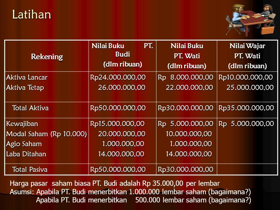 Latihan Rekening Nilai Buku PT. Budi (dlm ribuan) Nilai Buku PT. Wati