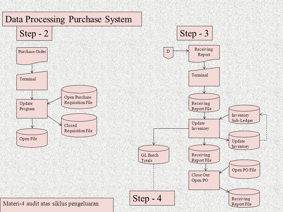 Data Processing Purchase System