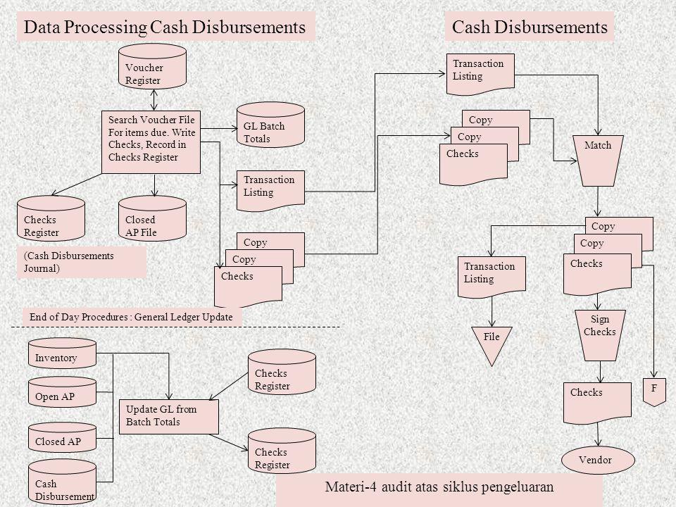 Materi-4 audit atas siklus pengeluaran