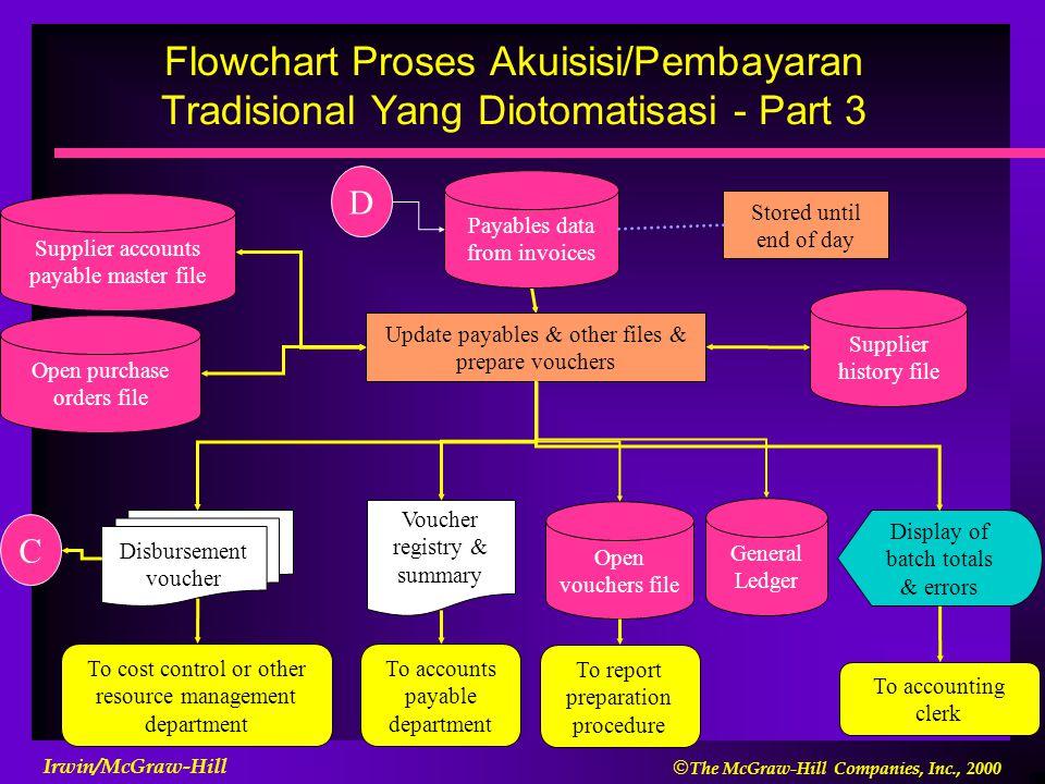 Flowchart Proses Akuisisi/Pembayaran Tradisional Yang Diotomatisasi - Part 3